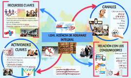 Copy of LOAL AGENCIA DE ADUANAS INTEGRAL