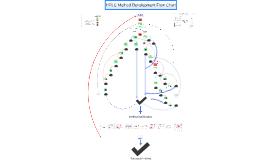 HPLC Method Development Flow Chart
