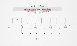 Discovery of DNA Timeline by Grace Lehane on Prezi