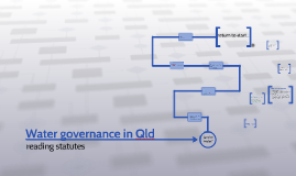 Water governance in Qld