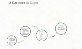 Copy of A Estrutura do Conto