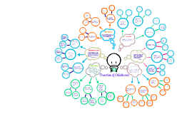 Theories Mind Map