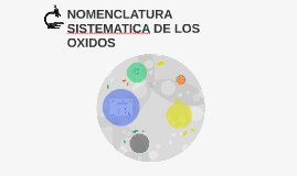 NOMENCLATURA SISTEMATICA DE LOS OXIDOS