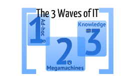 The Three Waves in IT Engineering