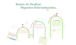 Copy of Modos de Realizar Negocios Internacionales.