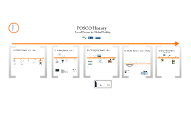 POSCO History: The 30 Minute Version