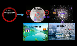Earth Science Sun, Moon, stars