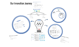 Copy of Our Innovation Journey