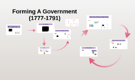 Copy of Forming A Government    (1771-1791)