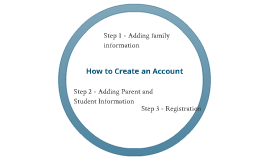 Creating an Account, second attempt
