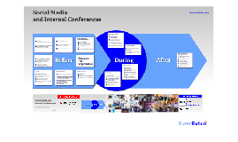 Social Media and Internal Conferencing