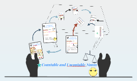 Countable and Uncontable Nouns