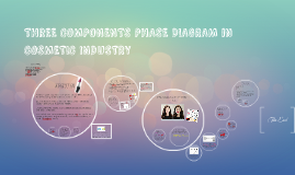 Copy of THREE COMPONENTS PHASE DIAGRAM in COSMETIC INDUSTRY
