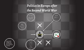 Politics in Europe after the Second World War