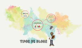 Copy of TIPOS DE BLOGS