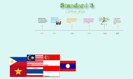 Copy of Time Line standard 3