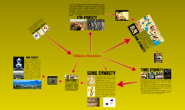 Copy of Chinese Dynasties
