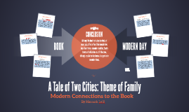 Tale of Two Cities Theme of Family