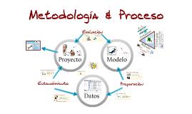 Metodología y Proceso de Análisis