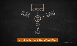 Secret in the Dark Tides Flow Chart