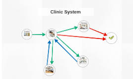Clinic System