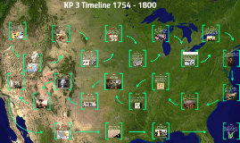 Copy of Key Period 3 1754-1800 Timeline