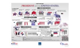 2016 Presidantial Candidates