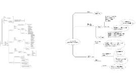 Mapa conceptual de la Teoría de Jean Piaget