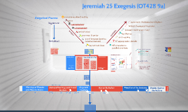 Jeremiah 25 Exegesis (OT428 9a)