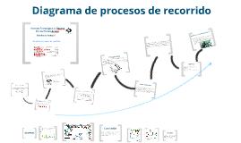 Copy of Estudio del trabajo- Diagrama de proceso de recorrido