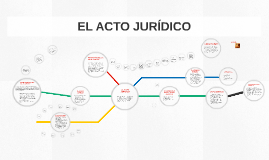 Copy of EL ACTO JURIDICO