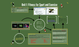 Copy of Unit 1: Fitness for Sport and Exercise