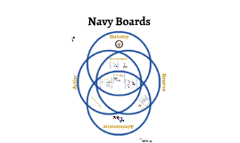 Navy Selection Boards - Long Form