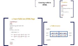 Creating a table in HTML
