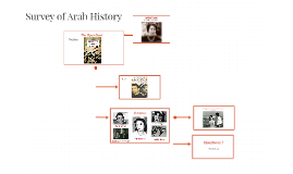 Survey of Arab History