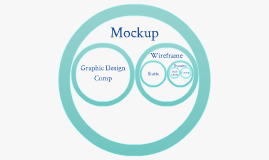 Where does the prototype fit in the world of mockups?