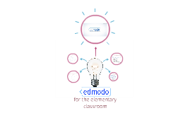 Edmodo for the Elementary Classroom