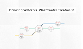 Drinking Water vs. Wastewater Treatment