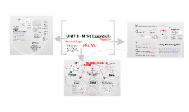 Marketing Essentials Mindmap