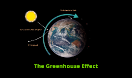 Copy of The Greenhouse Effect
