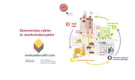 Ekonomiska cykler är markvärdescykler