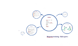 Magento training - Sales part 1