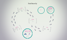 Food Security - the basics