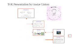 TOK Presentation by Gustav Linton