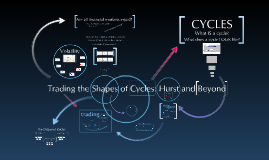 FULL version of Trading Cycle Shapes: Hurst and Beyond