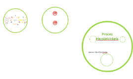 Proces Herstelcirkels