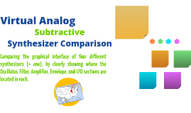 Compare the graphical interface of four different synthesize