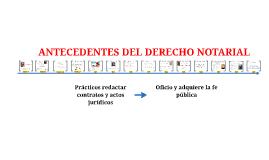 Copy of Regula la actividad del «Tabellio», el protocolo y otorga el