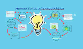 Copy of PRIMERA LEY DE LA TERMODINAMICA