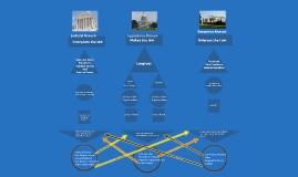 Overview of Three Branches of the Federal Government